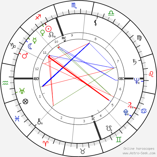 Jeff Chandler astro natal birth chart, Jeff Chandler horoscope, astrology