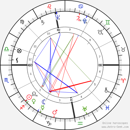 John Pritchard tema natale, oroscopo, John Pritchard oroscopi gratuiti, astrologia