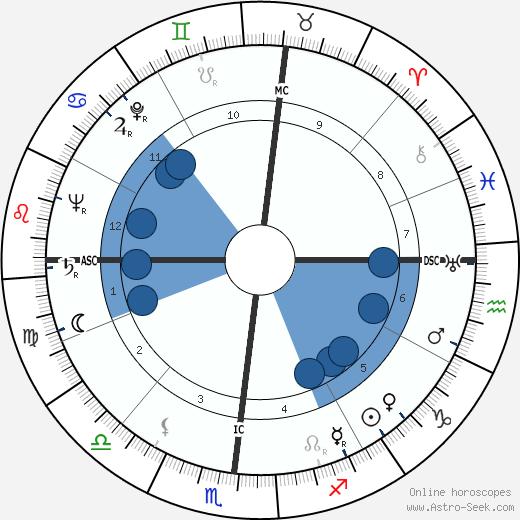 Jose Greco wikipedia, horoscope, astrology, instagram