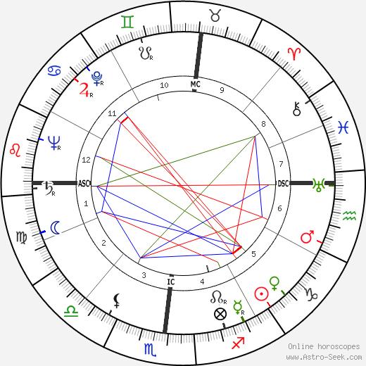 Jose Greco день рождения гороскоп, Jose Greco Натальная карта онлайн