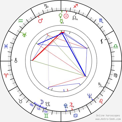 Kaija Siirala tema natale, oroscopo, Kaija Siirala oroscopi gratuiti, astrologia