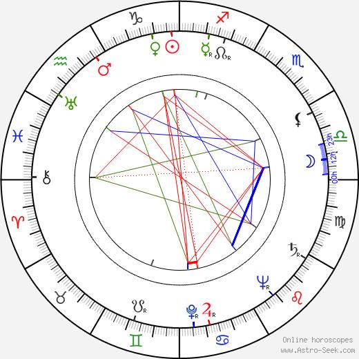 Ken Harvey birth chart, Ken Harvey astro natal horoscope, astrology