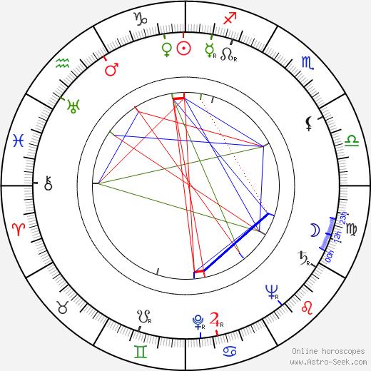 Кумар Паллана Kumar Pallana день рождения гороскоп, Kumar Pallana Натальная карта онлайн
