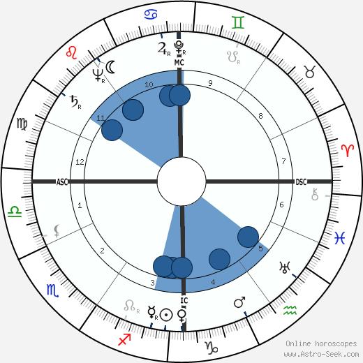 Kurt Waldheim wikipedia, horoscope, astrology, instagram