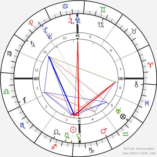 Курт Вальдхайм Kurt Waldheim день рождения гороскоп, Kurt Waldheim Натальная карта онлайн