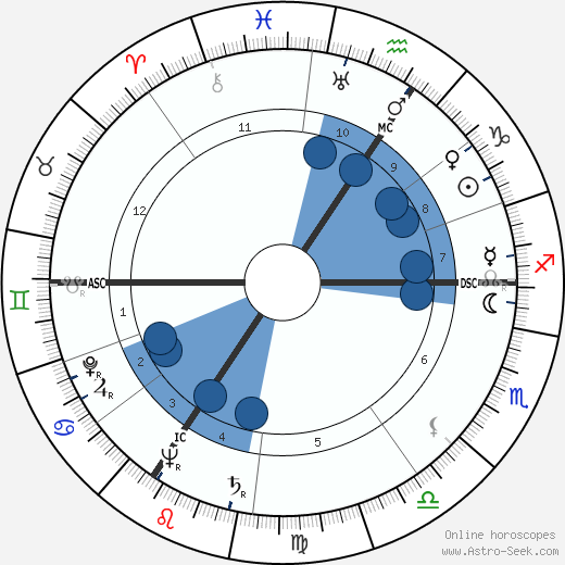Lucien Leduc horoscope, astrology, sign, zodiac, date of birth, instagram