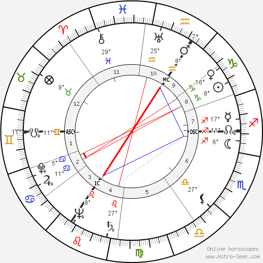 Lucien Leduc birth chart, biography, wikipedia 2019, 2020