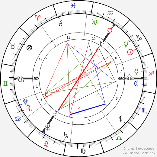 Люсьен Ледюк Lucien Leduc день рождения гороскоп, Lucien Leduc Натальная карта онлайн
