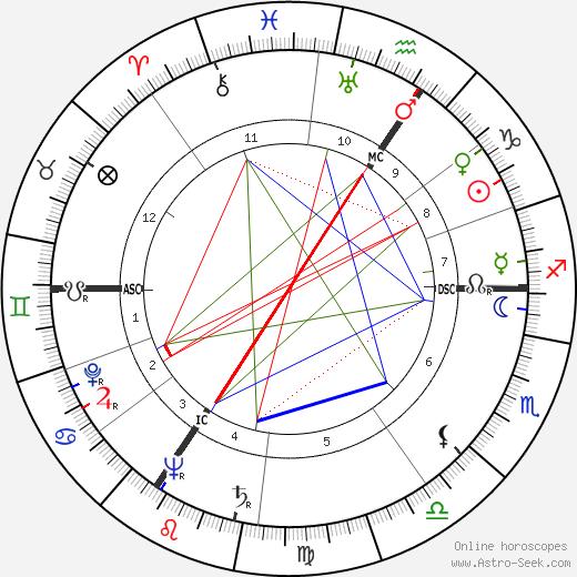 Lucien Leduc astro natal birth chart, Lucien Leduc horoscope, astrology