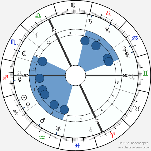 Mado Robin wikipedia, horoscope, astrology, instagram