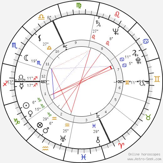 Mado Robin birth chart, biography, wikipedia 2018, 2019