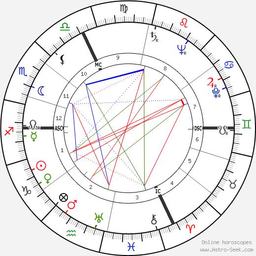 Mado Robin astro natal birth chart, Mado Robin horoscope, astrology