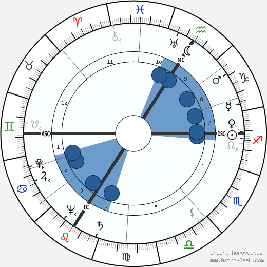 Nicolas Adam Apgar wikipedia, horoscope, astrology, instagram
