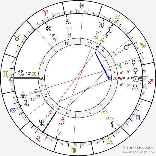 Nicolas Adam Apgar birth chart, biography, wikipedia 2019, 2020