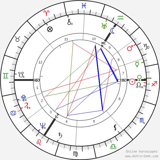 Nicolas Adam Apgar birth chart, Nicolas Adam Apgar astro natal horoscope, astrology