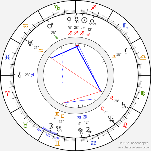 Otakar Dadák birth chart, biography, wikipedia 2018, 2019