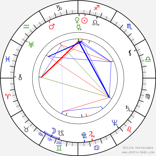 Otakar Dadák astro natal birth chart, Otakar Dadák horoscope, astrology