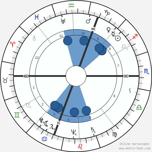 Pierre Desgraupes wikipedia, horoscope, astrology, instagram