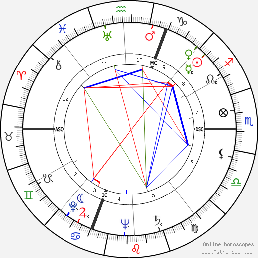 Pierre Desgraupes tema natale, oroscopo, Pierre Desgraupes oroscopi gratuiti, astrologia