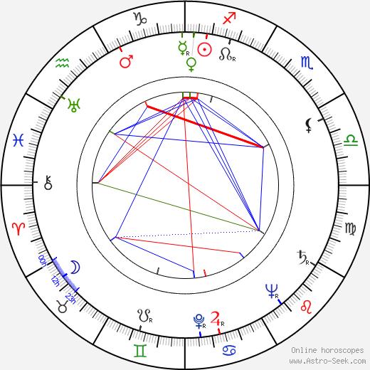 Radu Beligan astro natal birth chart, Radu Beligan horoscope, astrology