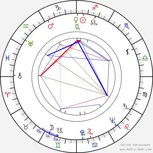Vitold Bordzilovsky tema natale, oroscopo, Vitold Bordzilovsky oroscopi gratuiti, astrologia