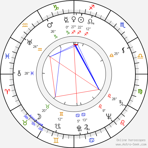 Vlasta Fáberová birth chart, biography, wikipedia 2019, 2020