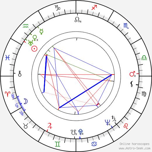 Allan Arbus astro natal birth chart, Allan Arbus horoscope, astrology