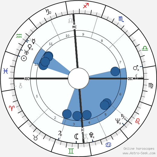 Andrija Puharich wikipedia, horoscope, astrology, instagram