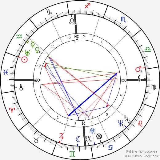 Andrija Puharich tema natale, oroscopo, Andrija Puharich oroscopi gratuiti, astrologia