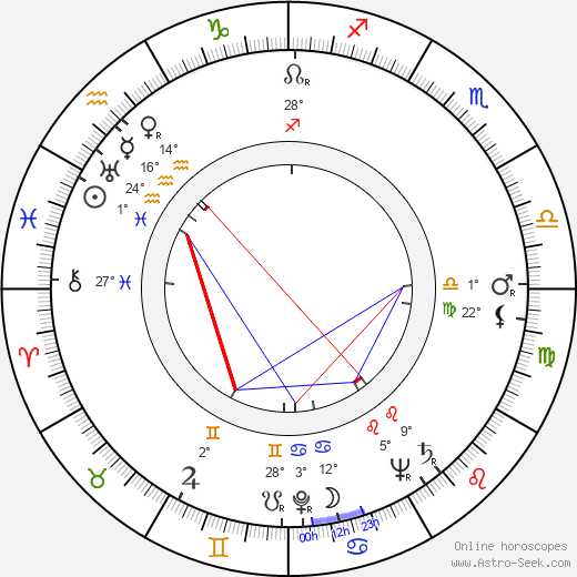 Armas Jokio birth chart, biography, wikipedia 2019, 2020