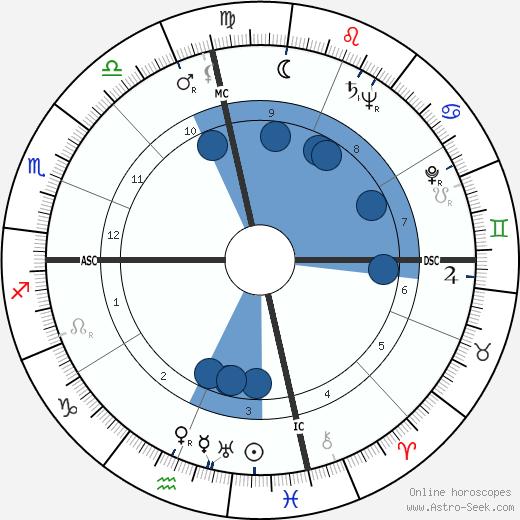 Bobby Riggs wikipedia, horoscope, astrology, instagram