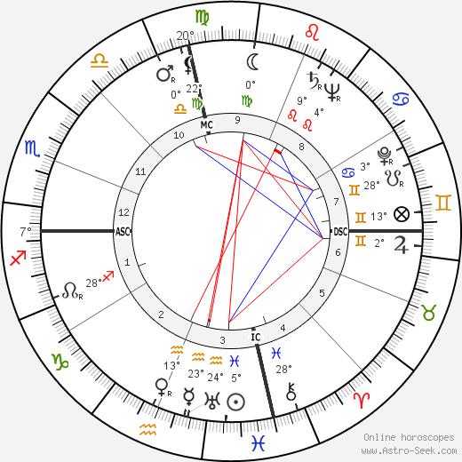 Bobby Riggs tema natale, biography, Biografia da Wikipedia 2020, 2021