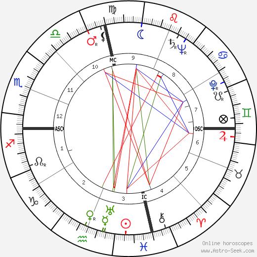 Bobby Riggs tema natale, oroscopo, Bobby Riggs oroscopi gratuiti, astrologia