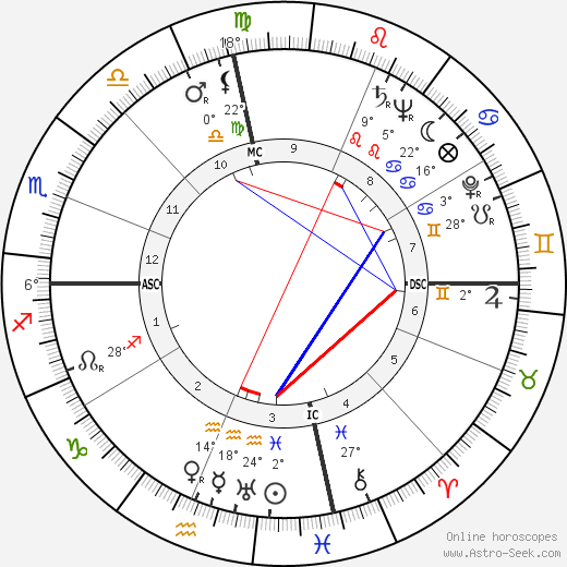 Charles Finley birth chart, biography, wikipedia 2020, 2021