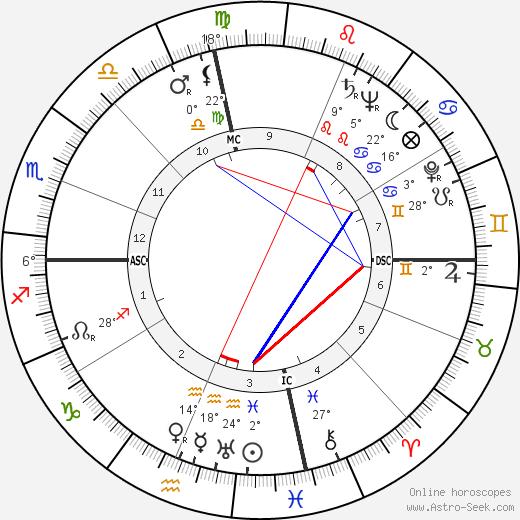 Charles Finley birth chart, biography, wikipedia 2019, 2020