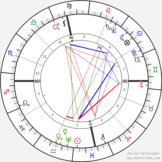 Charles Finley birth chart, Charles Finley astro natal horoscope, astrology