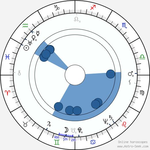 Gloria Brewster wikipedia, horoscope, astrology, instagram