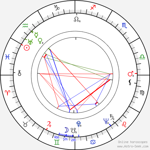 Gloria Brewster день рождения гороскоп, Gloria Brewster Натальная карта онлайн