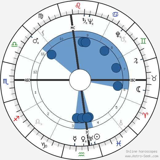 Gordon M. Graham wikipedia, horoscope, astrology, instagram