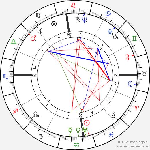Gordon M. Graham день рождения гороскоп, Gordon M. Graham Натальная карта онлайн