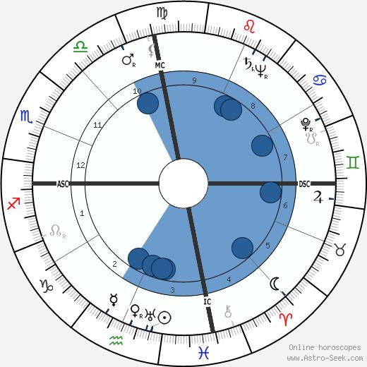 Hank Locklin wikipedia, horoscope, astrology, instagram