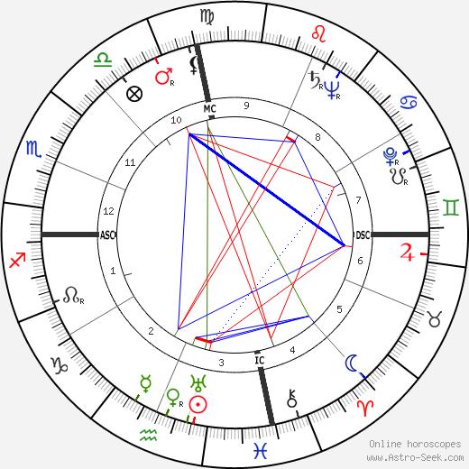 Hank Locklin birth chart, Hank Locklin astro natal horoscope, astrology