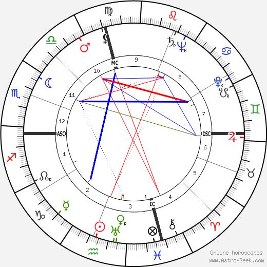 Helen Stephens astro natal birth chart, Helen Stephens horoscope, astrology
