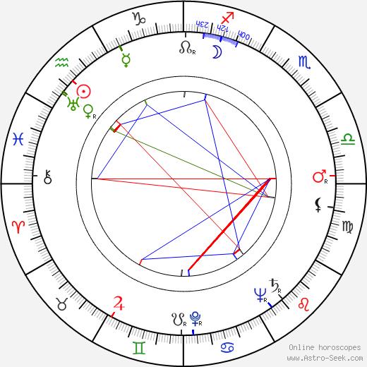 Howard McGhee birth chart, Howard McGhee astro natal horoscope, astrology