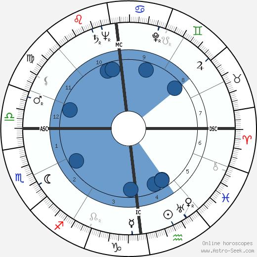 Ida Lupino wikipedia, horoscope, astrology, instagram