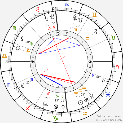 Ida Lupino birth chart, biography, wikipedia 2018, 2019