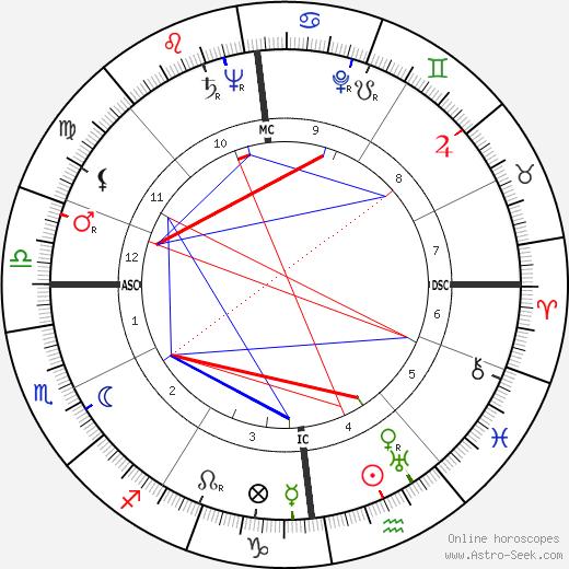 Айда Лупино Ida Lupino день рождения гороскоп, Ida Lupino Натальная карта онлайн