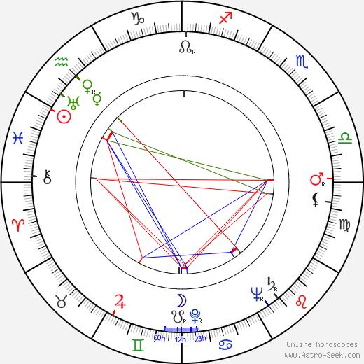 Inga-Liisa Laukka birth chart, Inga-Liisa Laukka astro natal horoscope, astrology