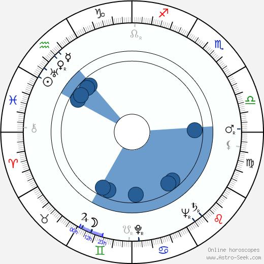 Ivan Moffat wikipedia, horoscope, astrology, instagram