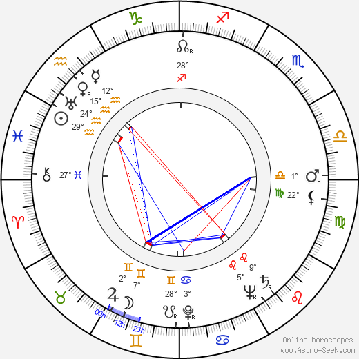 Ivan Moffat birth chart, biography, wikipedia 2019, 2020